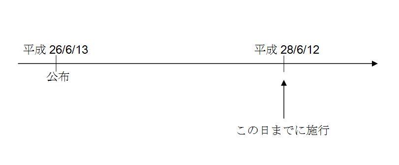 改正・行政不服審査法